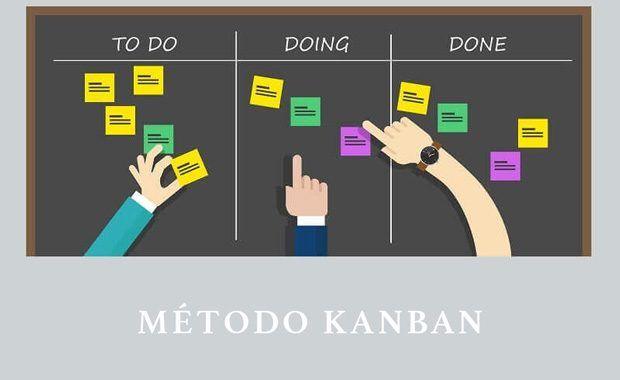 ¿Qué es el método Kanban de organización?